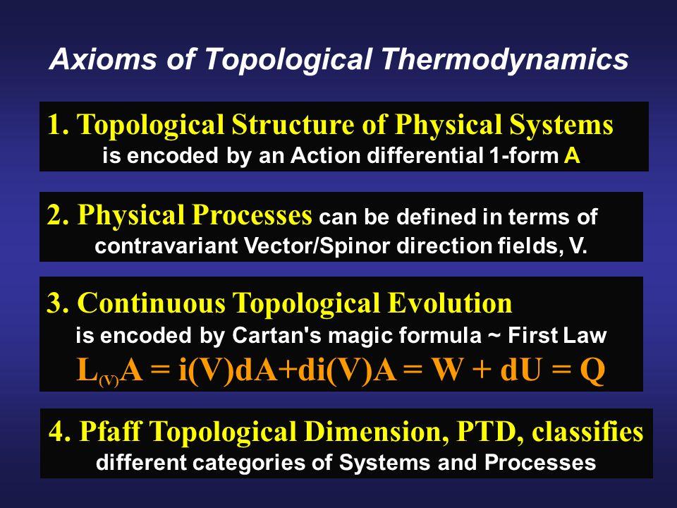 Axioms of Topological Thermodynamics 1.