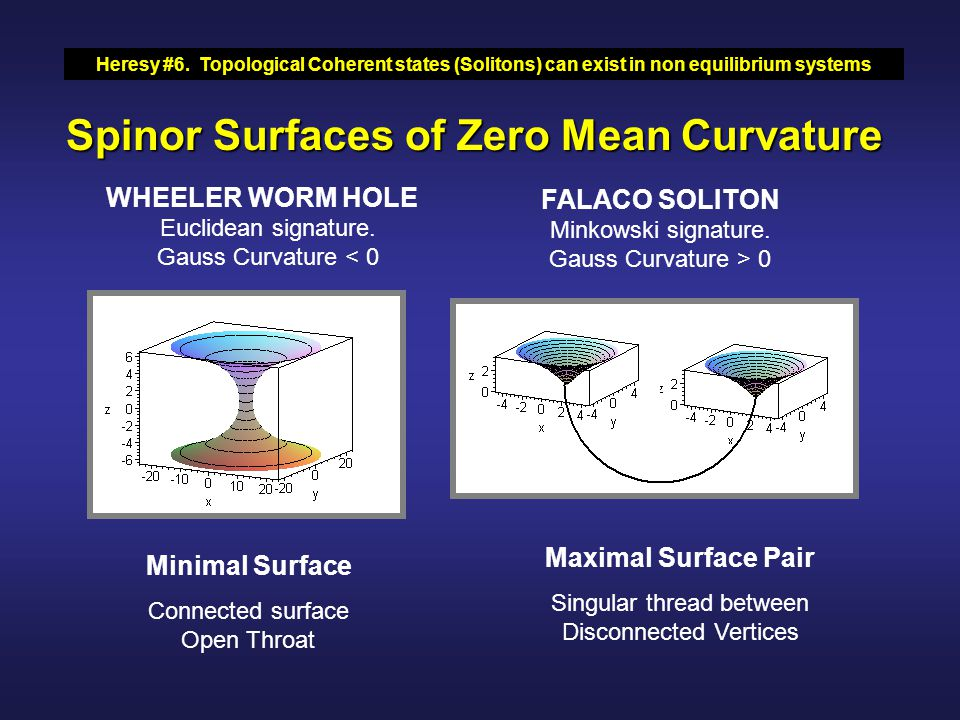 Spinor Surfaces of Zero Mean Curvature WHEELER WORM HOLE Euclidean signature.