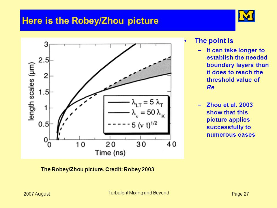 Page 272007 August Turbulent Mixing and Beyond The Robey/Zhou picture. Credit: Robey 2003 Here is the Robey/Zhou picture The point is –It can take lon