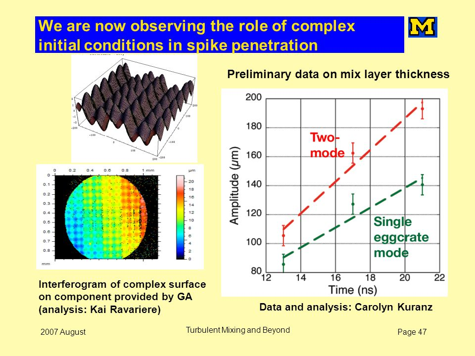 Page 472007 August Turbulent Mixing and Beyond We are now observing the role of complex initial conditions in spike penetration Interferogram of compl