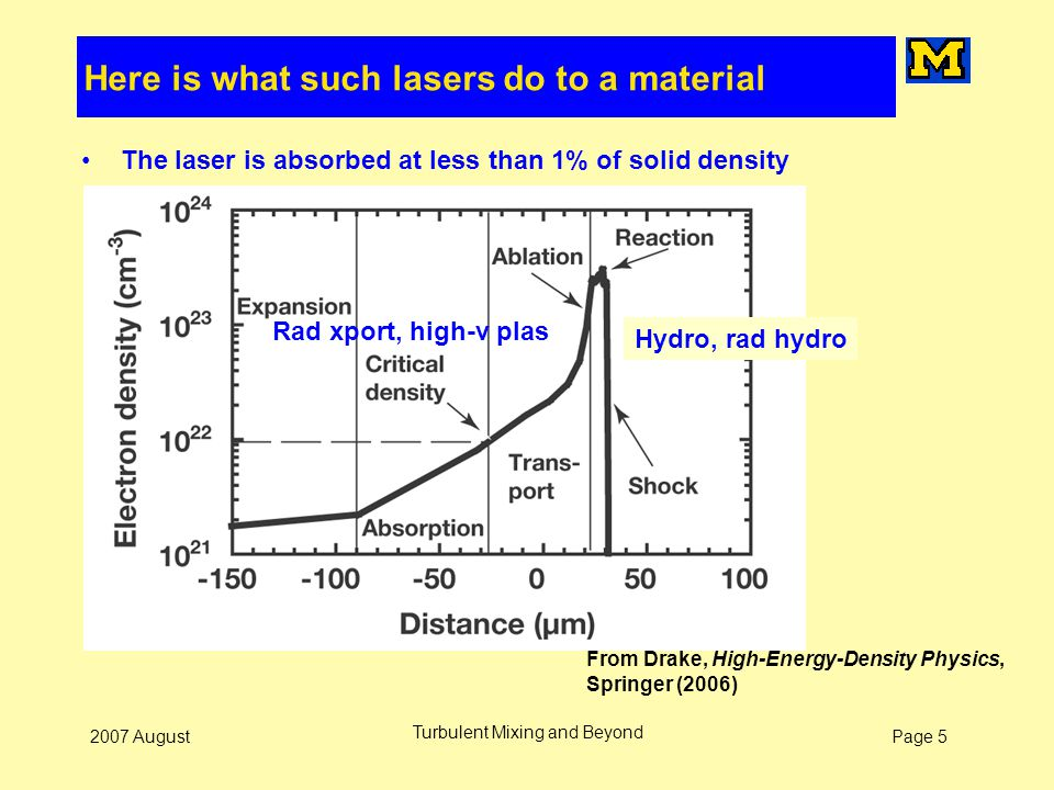 Page 52007 August Turbulent Mixing and Beyond Here is what such lasers do to a material The laser is absorbed at less than 1% of solid density From Dr
