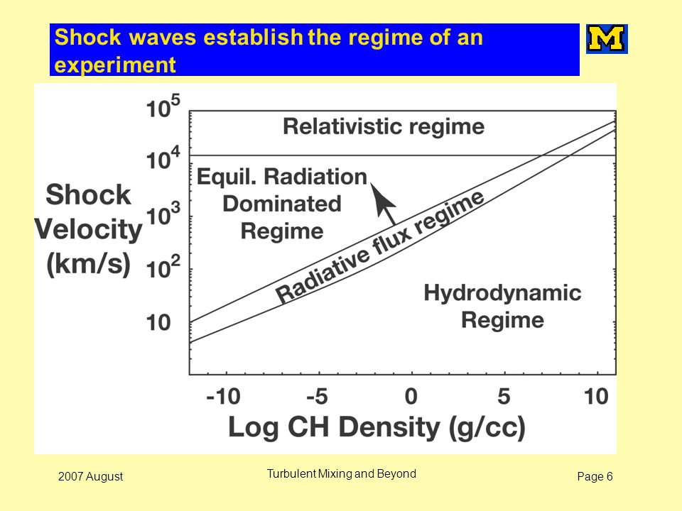 Page 62007 August Turbulent Mixing and Beyond Shock waves establish the regime of an experiment