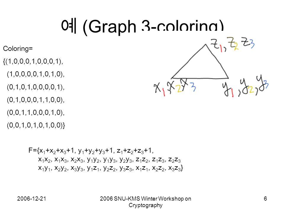 2006-12-212006 SNU-KMS Winter Workshop on Cryptography 6 예 (Graph 3-coloring) Coloring= {(1,0,0,0,1,0,0,0,1), (1,0,0,0,0,1,0,1,0), (0,1,0,1,0,0,0,0,1), (0,1,0,0,0,1,1,0,0), (0,0,1,1,0,0,0,1,0), (0,0,1,0,1,0,1,0,0)} F={x 1 +x 2 +x 3 +1, y 1 +y 2 +y 3 +1, z 1 +z 2 +z 3 +1, x 1 x 2, x 1 x 3, x 2 x 3, y 1 y 2, y 1 y 3, y 2 y 3, z 1 z 2, z 1 z 3, z 2 z 3 x 1 y 1, x 2 y 2, x 3 y 3, y 1 z 1, y 2 z 2, y 3 z 3, x 1 z 1, x 2 z 2, x 3 z 3 }