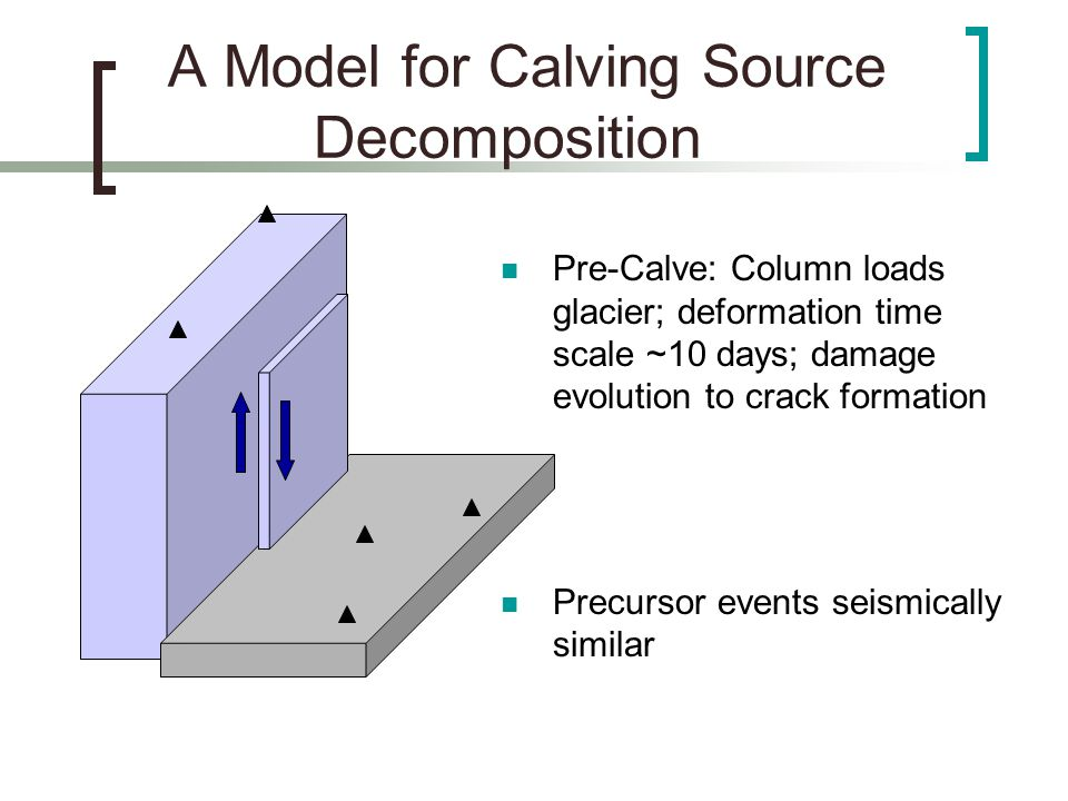 A Model for Calving Source Decomposition Crack propagation along damaged- weakened regions Column unloads free surface