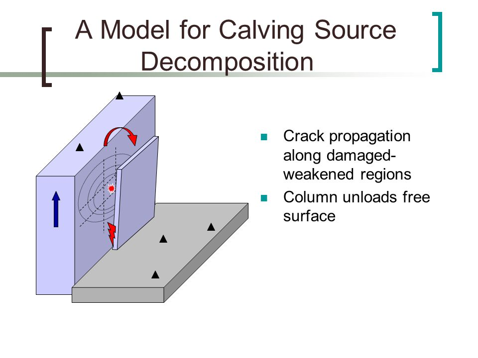 A Model for Calving Source Decomposition Energy scattering from column collapse; incoherent, high frequency Energy Scatter