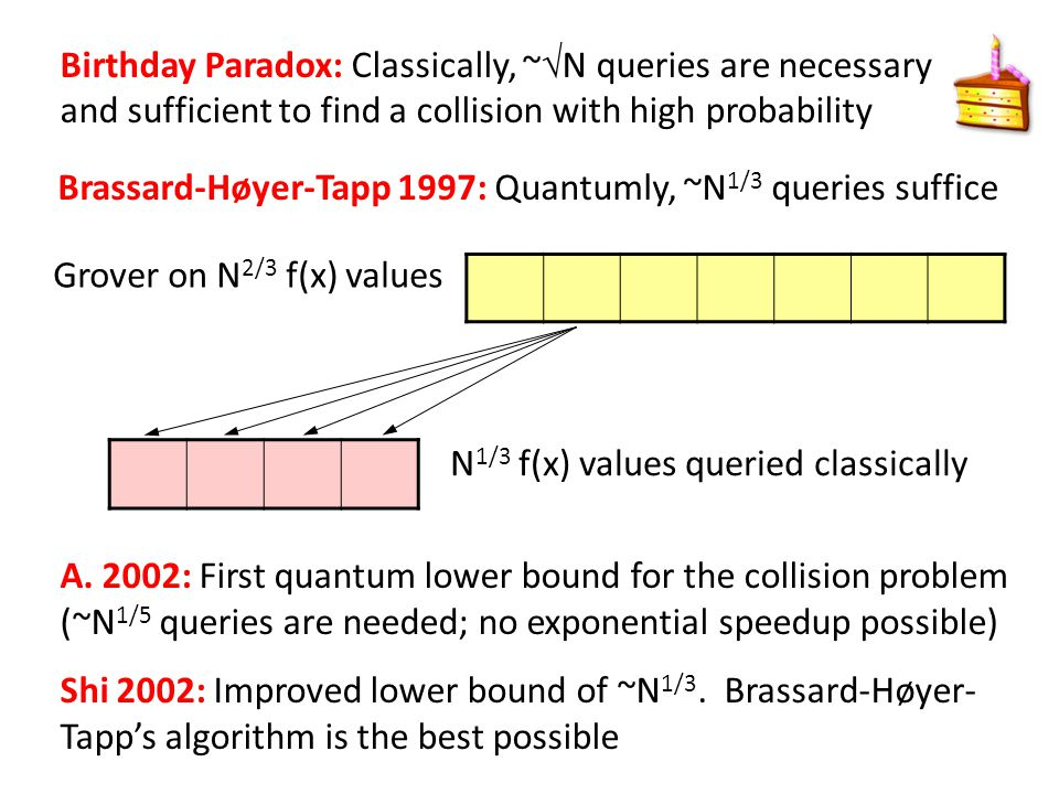 Birthday Paradox: Classically, ~  N queries are necessary and sufficient to find a collision with high probability Brassard-Høyer-Tapp 1997: Quantumly, ~N 1/3 queries suffice Grover on N 2/3 f(x) values N 1/3 f(x) values queried classically A.