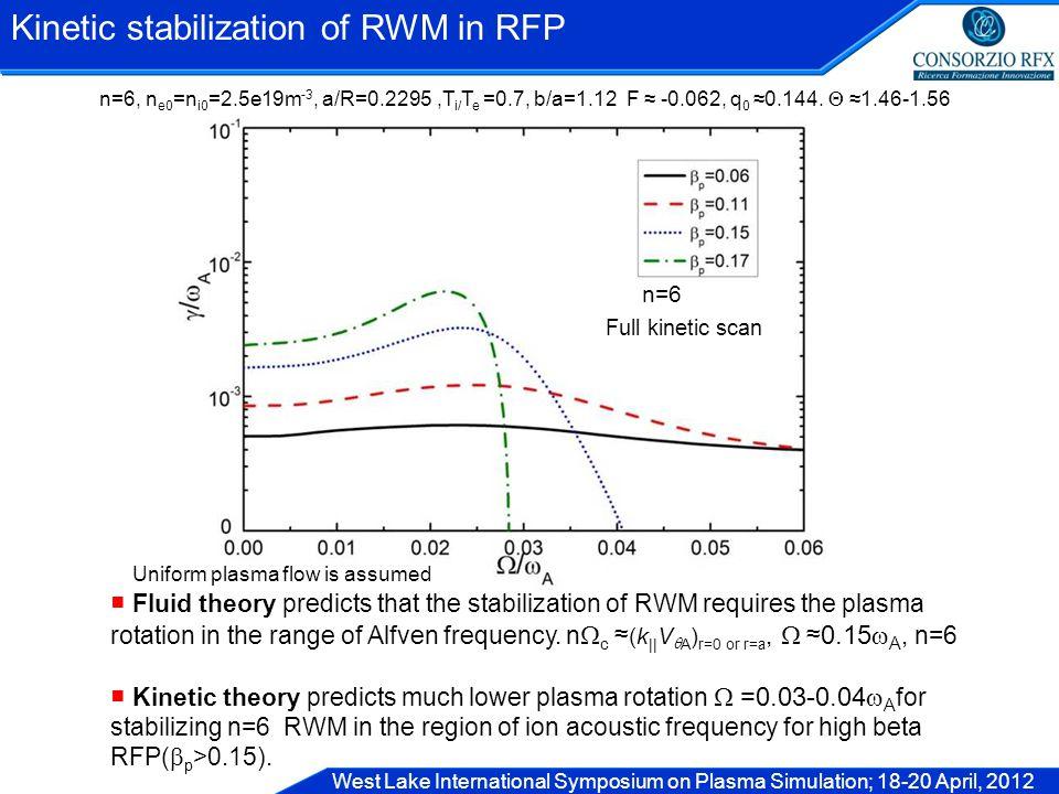West Lake International Symposium on Plasma Simulation; 18-20 April, 2012 Kinetic stabilization of RWM in RFP n=6, n e0 =n i0 =2.5e19m -3, a/R=0.2295,T i/ T e =0.7, b/a=1.12 F ≈ -0.062, q 0 ≈0.144.