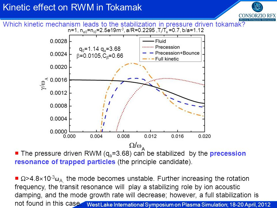 West Lake International Symposium on Plasma Simulation; 18-20 April, 2012 Kinetic effect on RWM in Tokamak n=1, n e0 =n i0 =2.5e19m -3, a/R=0.2295,T i /T e =0.7, b/a=1.12 q 0 =1.14 q a =3.68  =0.0105,C  =0.66 ■ The pressure driven RWM (q a =3.68) can be stabilized by the precession resonance of trapped particles (the principle candidate).