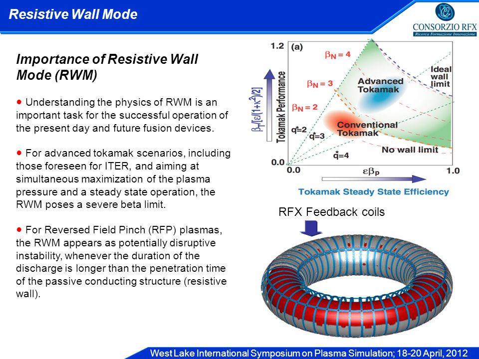 West Lake International Symposium on Plasma Simulation; 18-20 April, 2012 Resistive Wall Mode Importance of Resistive Wall Mode (RWM) ● Understanding