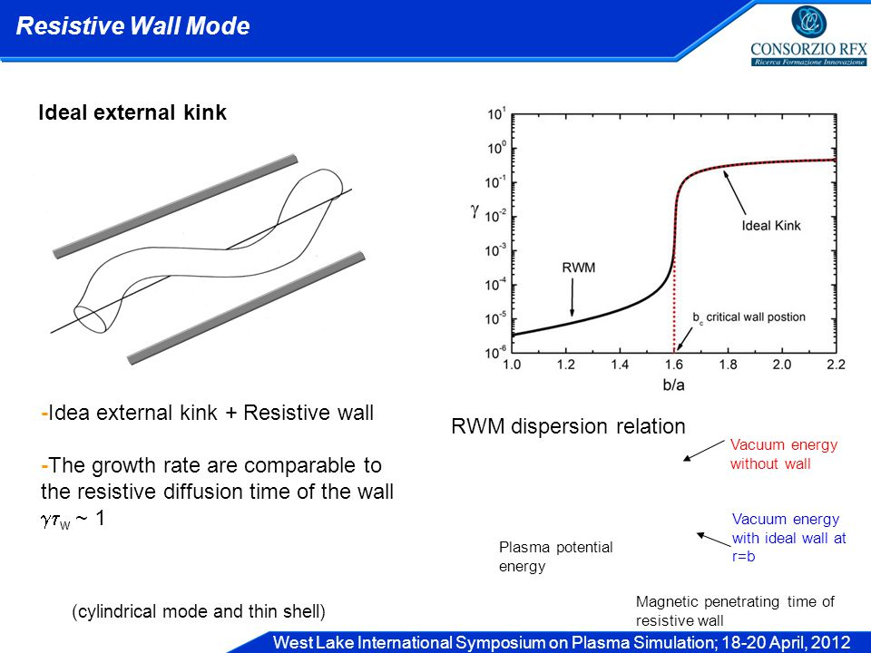 West Lake International Symposium on Plasma Simulation; 18-20 April, 2012 Ideal external kink -Idea external kink + Resistive wall -The growth rate are comparable to the resistive diffusion time of the wall  w ~ 1 (cylindrical mode and thin shell) Resistive Wall Mode RWM dispersion relation Vacuum energy without wall Vacuum energy with ideal wall at r=b Magnetic penetrating time of resistive wall Plasma potential energy