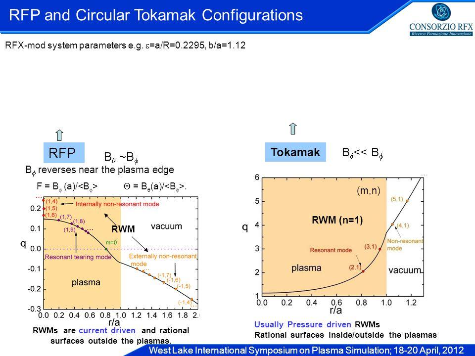 West Lake International Symposium on Plasma Simulation; 18-20 April, 2012 RWM RFP and Circular Tokamak Configurations RFP B  ~B  TokamakB  << B  B  reverses near the plasma edge F = B  (a)/  = B  (a)/.