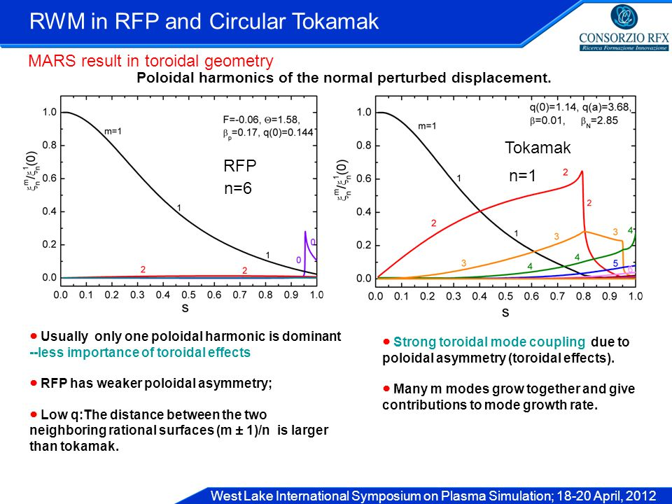 West Lake International Symposium on Plasma Simulation; 18-20 April, 2012 RWM in RFP and Circular Tokamak ● Usually only one poloidal harmonic is dominant --less importance of toroidal effects ● RFP has weaker poloidal asymmetry; ● Low q:The distance between the two neighboring rational surfaces (m ± 1)/n is larger than tokamak.