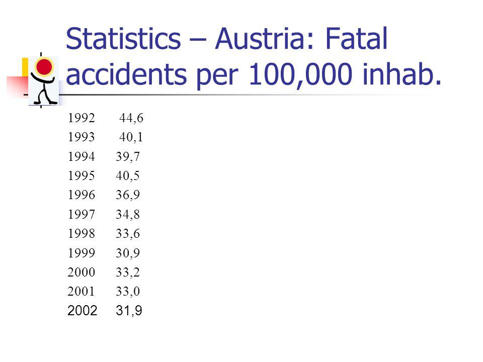 Statistics – Austria: Fatal accidents per 100,000 inhab.