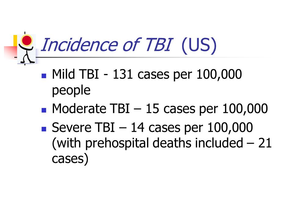 Incidence of TBI (US) Mild TBI - 131 cases per 100,000 people Moderate TBI – 15 cases per 100,000 Severe TBI – 14 cases per 100,000 (with prehospital deaths included – 21 cases)
