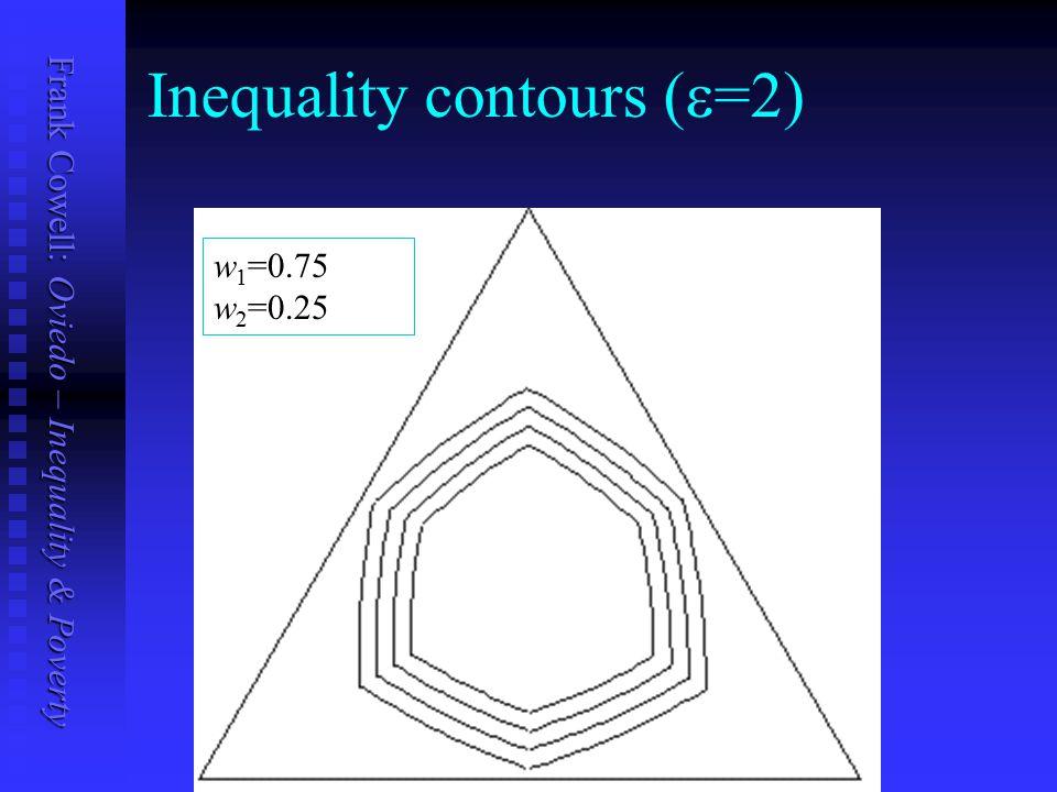 Frank Cowell: Oviedo – Inequality & Poverty Inequality contours (  =2) w 1 =0.75 w 2 =0.25