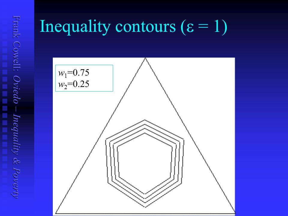 Frank Cowell: Oviedo – Inequality & Poverty Inequality contours (  = 1) w 1 =0.75 w 2 =0.25