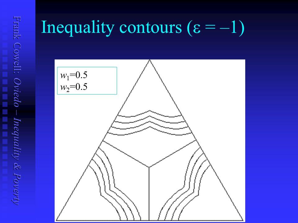 Frank Cowell: Oviedo – Inequality & Poverty Inequality contours (  = –1) w 1 =0.5 w 2 =0.5
