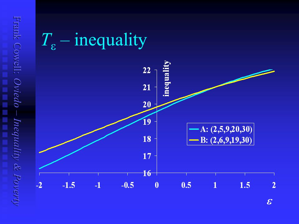 Frank Cowell: Oviedo – Inequality & Poverty T  – inequality