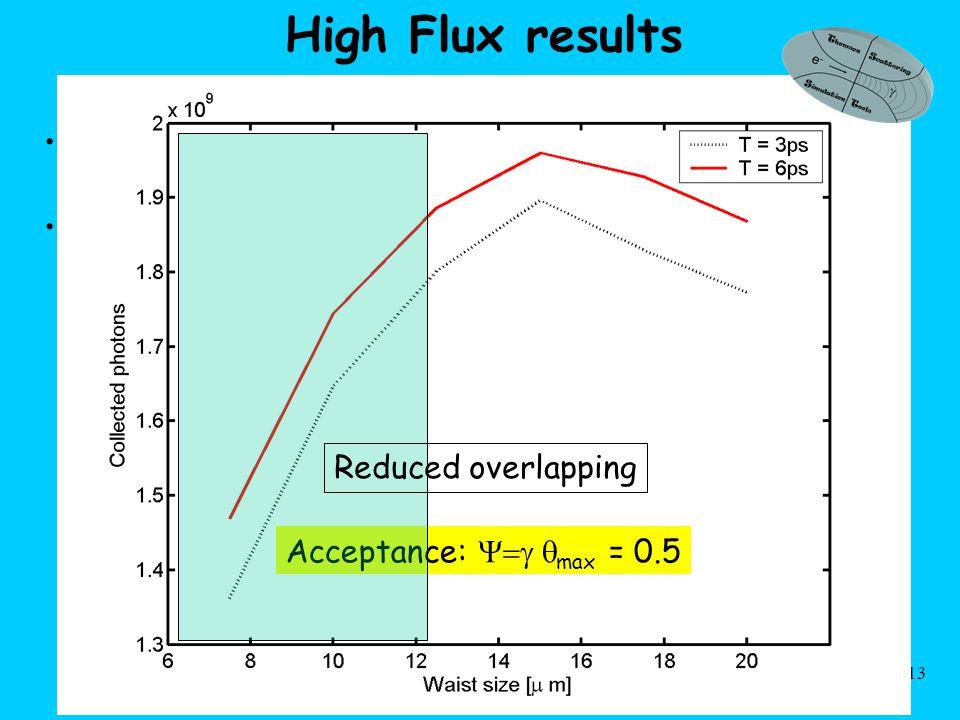 LPAW07. Tomassini, INFN sez. di Milano 13 High Flux results Optimization of the bunch in progress.