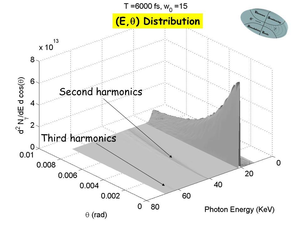 LPAW07. Tomassini, INFN sez. di Milano 14 (E,  ) Distribution Second harmonics Third harmonics