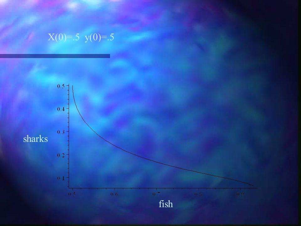 X(0)=.5 y(0)=1.5 sharks fish