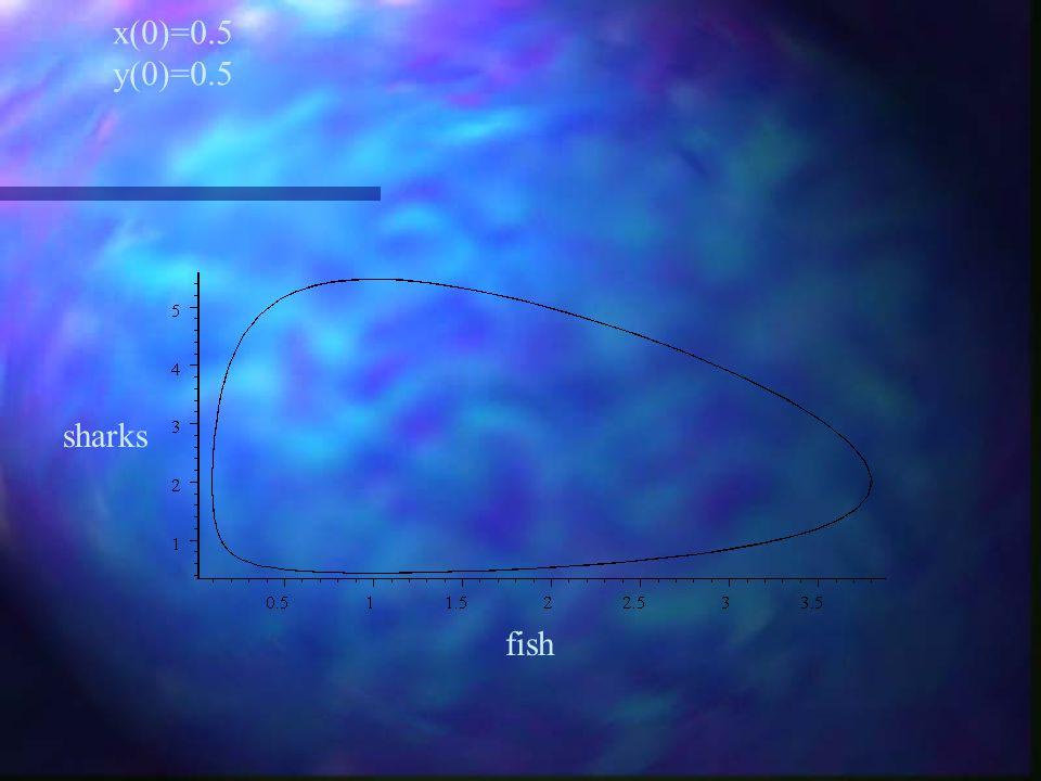 x(0)=0.5 y(0)=1.5 sharks fish