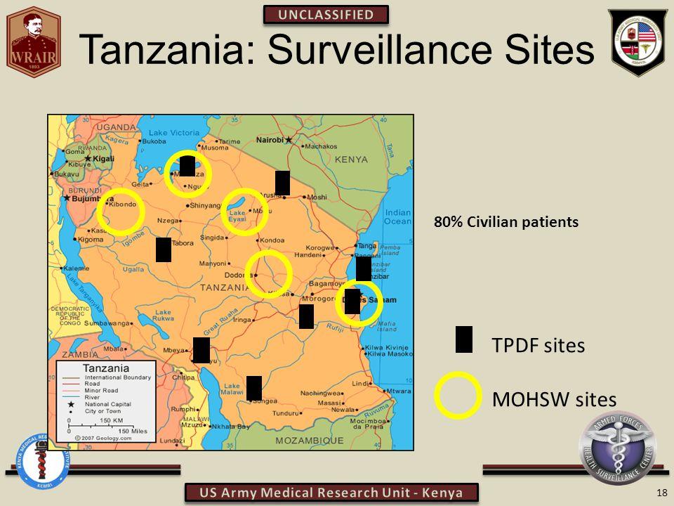 Tanzania: Surveillance Sites 18 TPDF sites MOHSW sites 80% Civilian patients