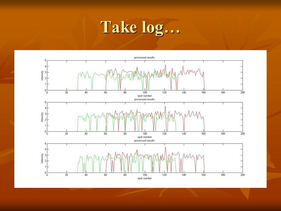 Take log …