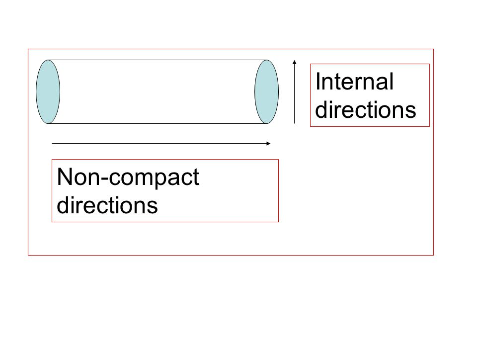 Internal directions Non-compact directions