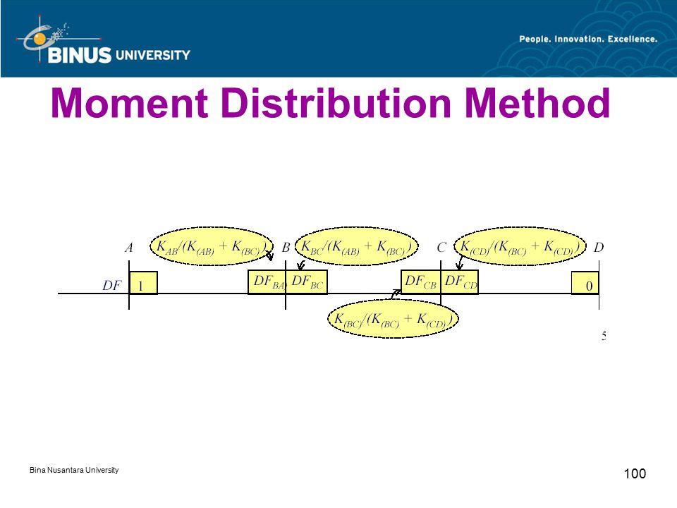 Bina Nusantara University 100 Moment Distribution Method