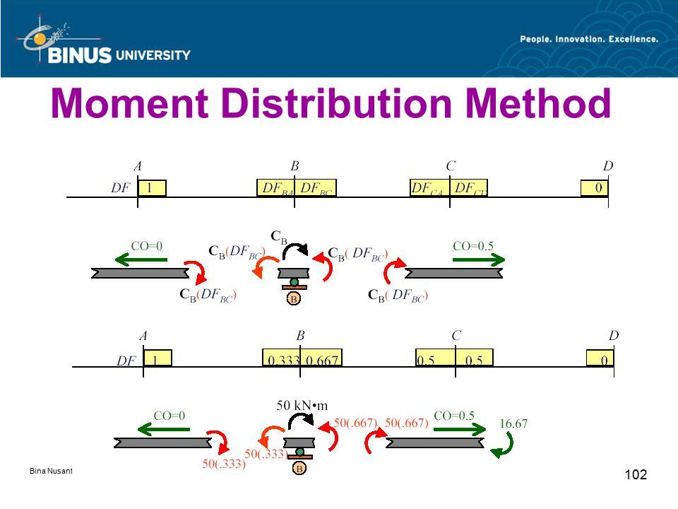 Bina Nusantara University 102 Moment Distribution Method