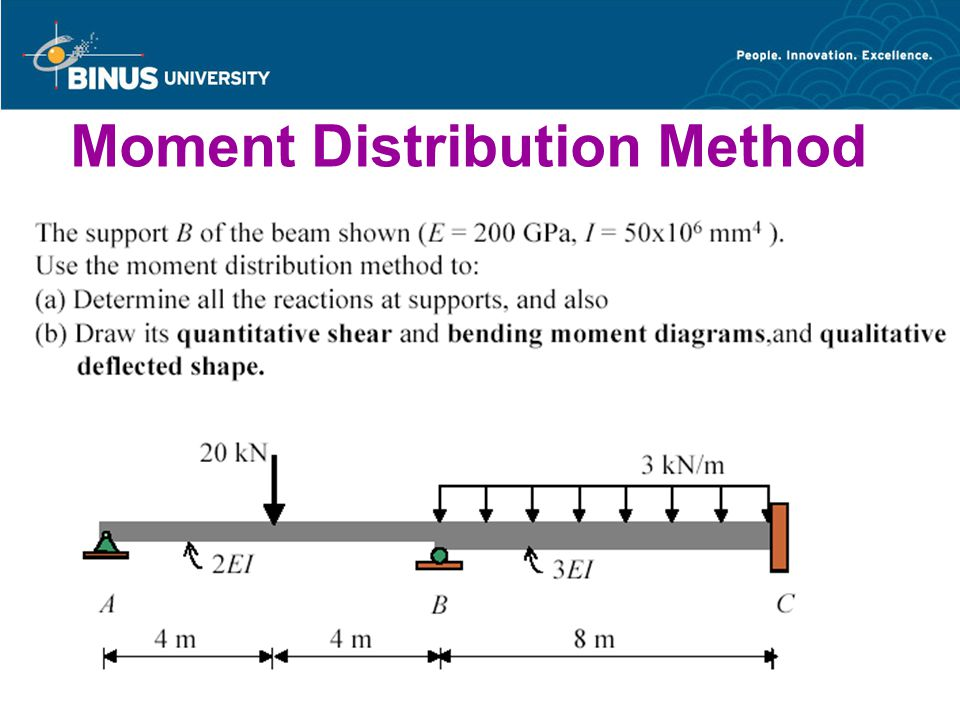 Bina Nusantara University 106 Moment Distribution Method