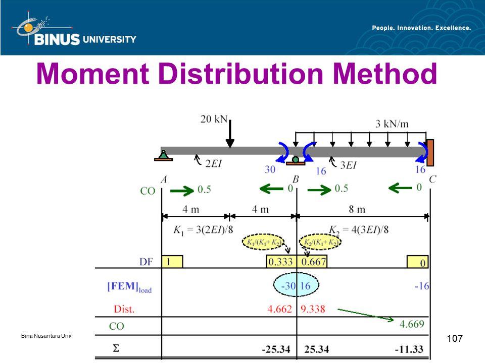 Bina Nusantara University 107 Moment Distribution Method