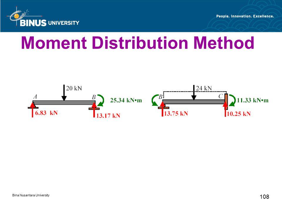 Bina Nusantara University 108 Moment Distribution Method