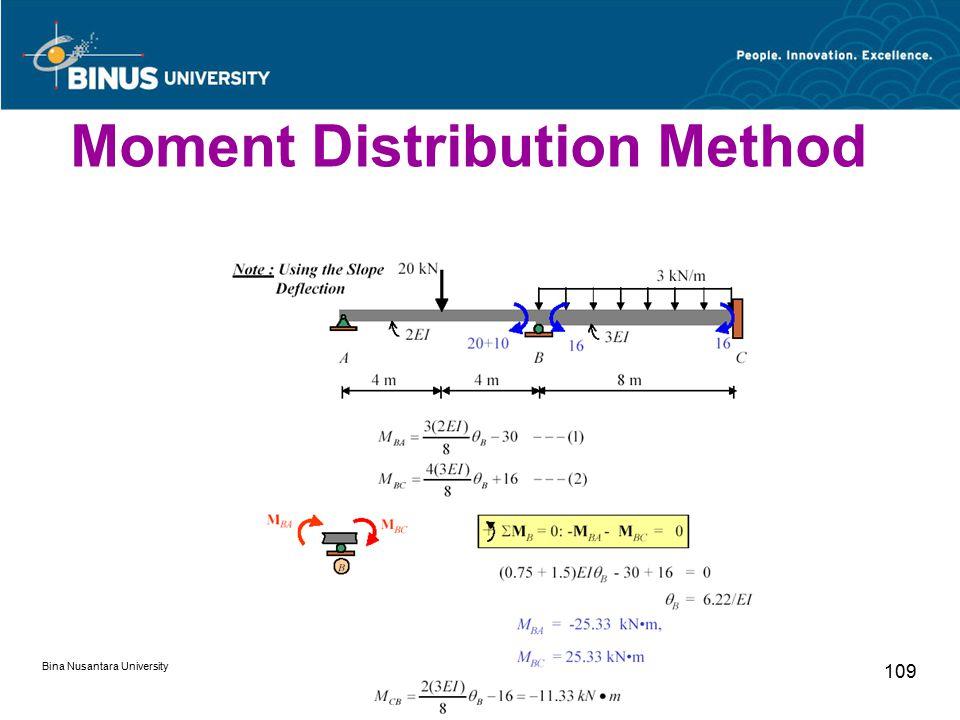 Bina Nusantara University 109 Moment Distribution Method