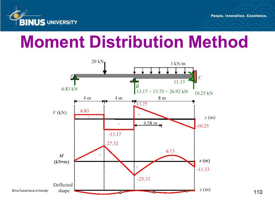 Bina Nusantara University 110 Moment Distribution Method