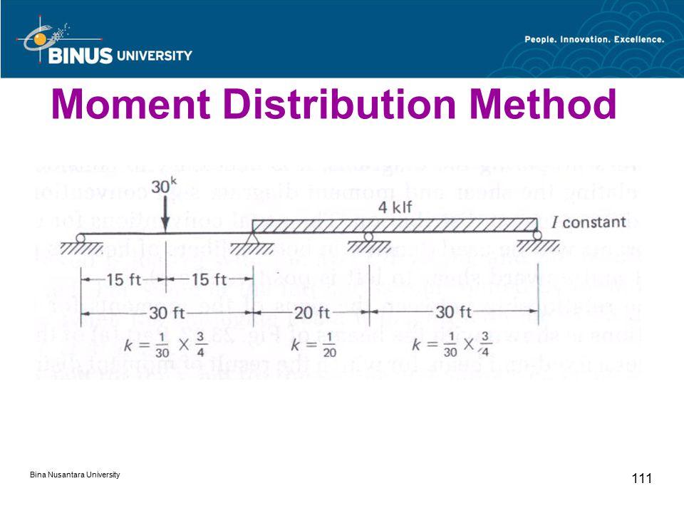 Bina Nusantara University 111 Moment Distribution Method