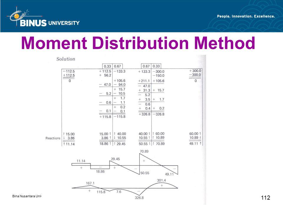 Bina Nusantara University 112 Moment Distribution Method