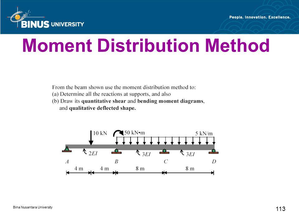 Bina Nusantara University 113 Moment Distribution Method