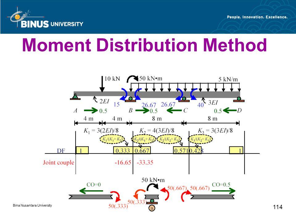 Bina Nusantara University 114 Moment Distribution Method