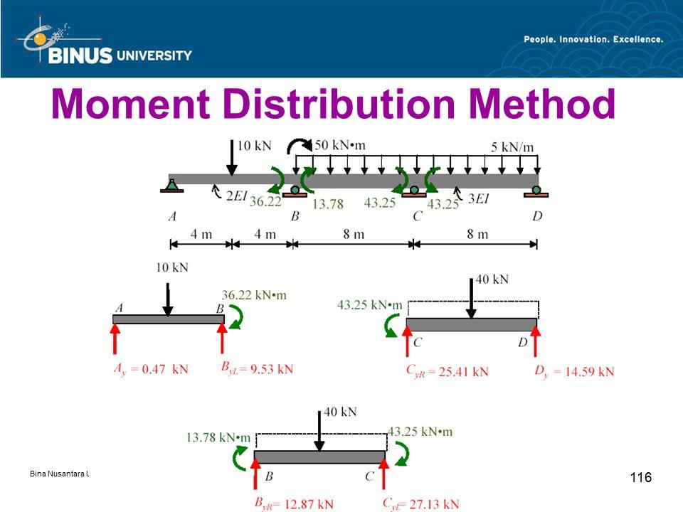Bina Nusantara University 116 Moment Distribution Method