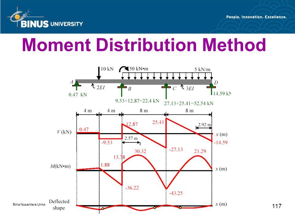 Bina Nusantara University 117 Moment Distribution Method