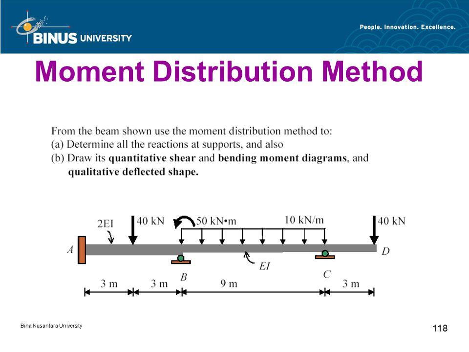 Bina Nusantara University 118 Moment Distribution Method