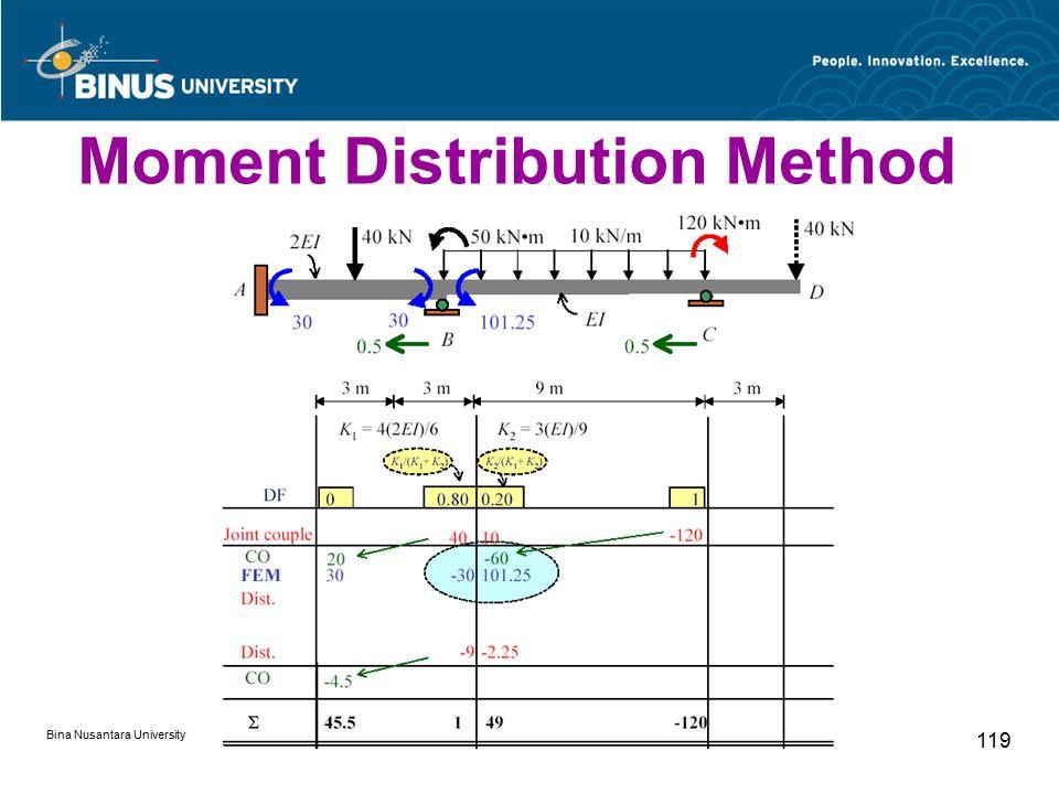 Bina Nusantara University 119 Moment Distribution Method