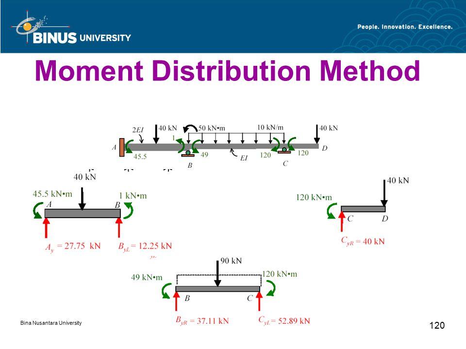 Bina Nusantara University 120 Moment Distribution Method