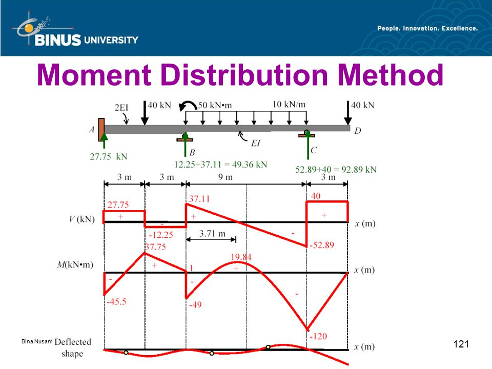 Bina Nusantara University 121 Moment Distribution Method
