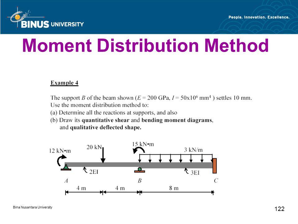 Bina Nusantara University 122 Moment Distribution Method
