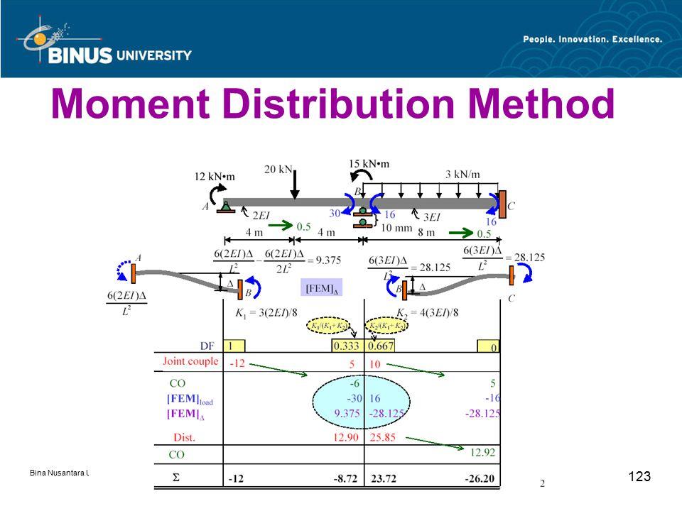 Bina Nusantara University 123 Moment Distribution Method