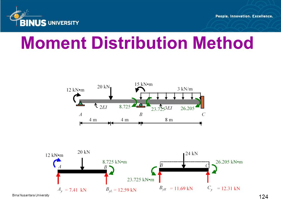Bina Nusantara University 124 Moment Distribution Method