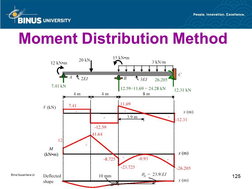 Bina Nusantara University 125 Moment Distribution Method